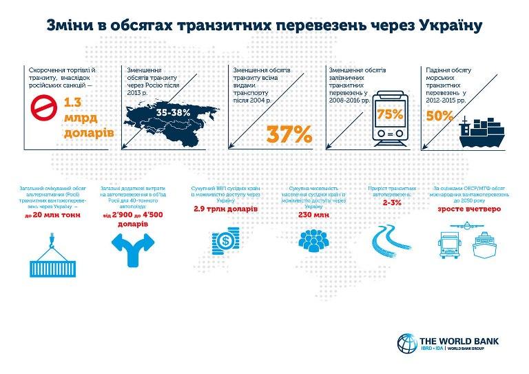 Зміни в обсягах транзитних перевезень через Україну