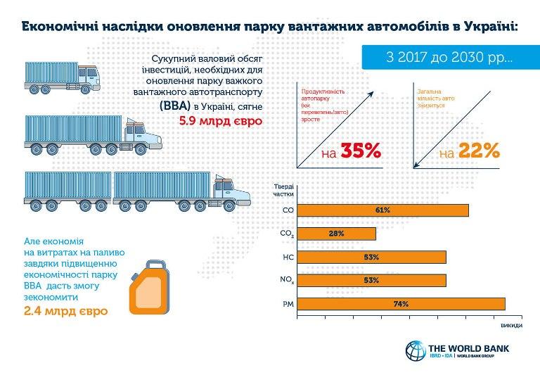 Економічні наслідки оновлення парку вантажних автомобілів в Україні