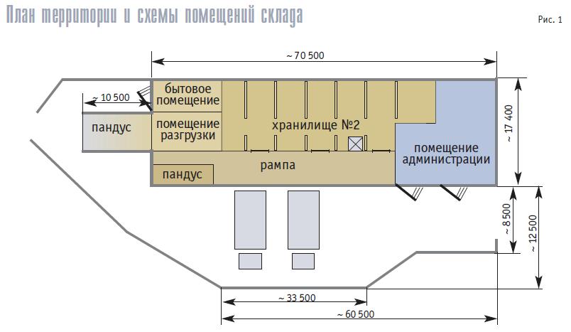 Нарисовать план склада