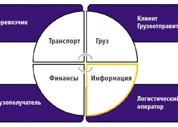 Взаимодействие с логистическим оператором