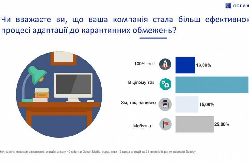 62% українських компаній розраховують повернутися на докризовий рівень до кінця року