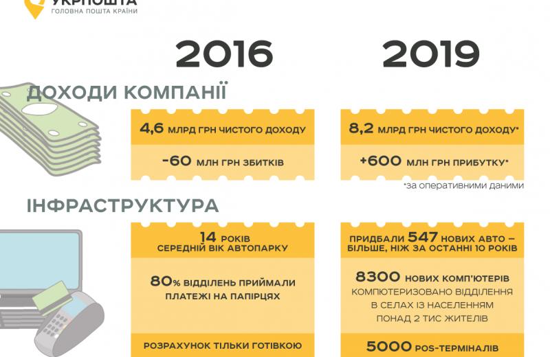 «Укрпошта» в 2019 году получила 600 млн грн чистой прибыли