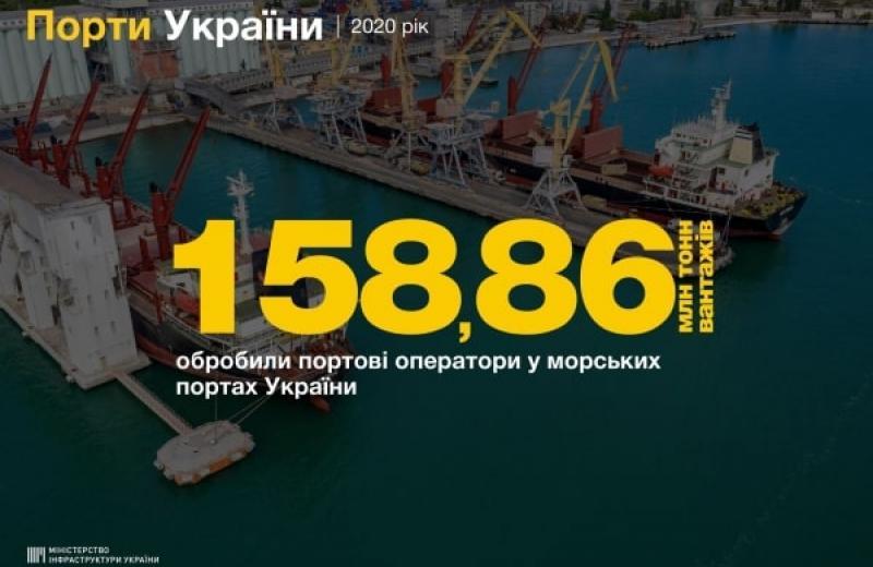 У 2020-му морські порти обробили близько 160 млн тонн вантажів
