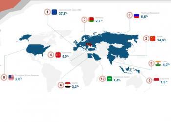 Чого не вистачає українським експортерам? Результати опитування