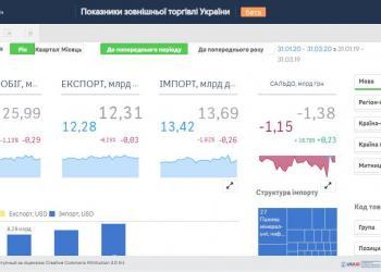 Українська митниця відкрила статистичні дані по товарообігу