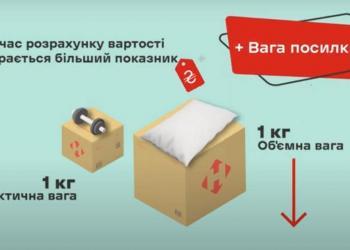 «Нова пошта» збільшує тарифи