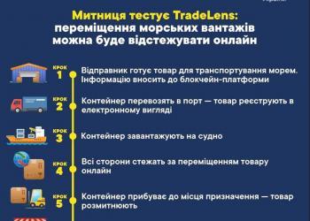 Державна митна служба України почала в тестувати блокчейн-платформу TradeLens