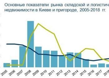 Дмитрий Пасенков: Рынок складской недвижимости в Украине: что происходит и чего ожидать