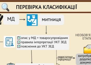 Контроль класифікації товару за УКТ ЗЕД