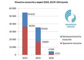 В  Україні дуже повільно відновлюється авіасполучення