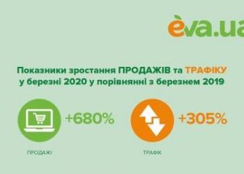 Онлайн-продажі в EVA.UA у березні 2020 року зросли на 680%