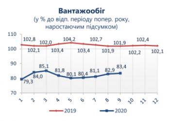 Підсумки роботи транспортної галузі України  в січні-вересні 2020 року