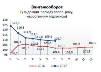 Вантажні перевезення у січні-липні 2017 року