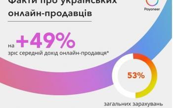 За два роки середній дохід українського онлайн-продавця зріс у 1,5 рази