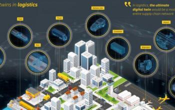 «Цифрові двійники» - новий рівень розвитку ланцюгів постачання