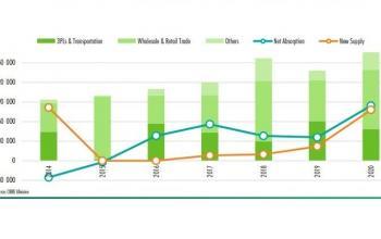 Зростаючий попит з боку e-commerce стимулює відновлення ринку