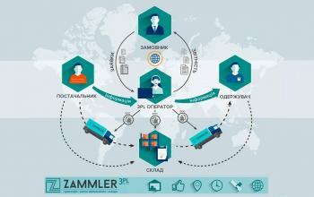 Антон Цымбал: Как компании сократить затраты на логистику