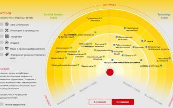 Інноваційний центр DHL назвав 29 тенденцій майбутнього світової логістики