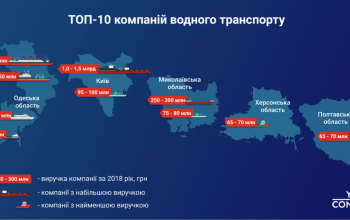 ТОП-компанії авіа та водного транспорту