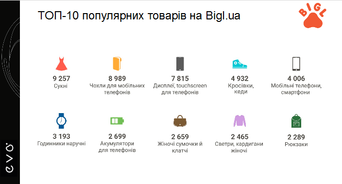 Середній чек покупок української продукції поки що на 27% менший fd279fa16af5b