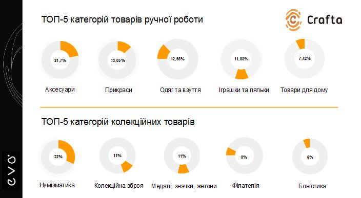 Всього в 2016 році українці придбали товарів на суму майже 7 млн грн b444c2116575a