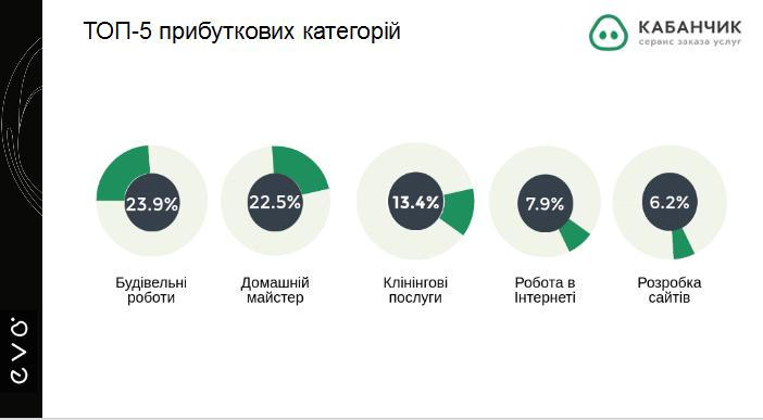 Сервіс розширив свою географію і тепер працює в 71 місті України. Середній  чек за одне замовлення становить 720 грн 7f5d82c002189