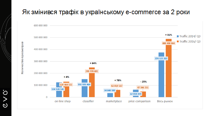 Сьогодні в Україні вже 37% відвідувачів заходять на Prom.ua з мобільних  телефонів a39ef9207de6c